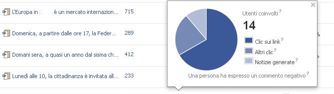 facebook analytics commenti negativi